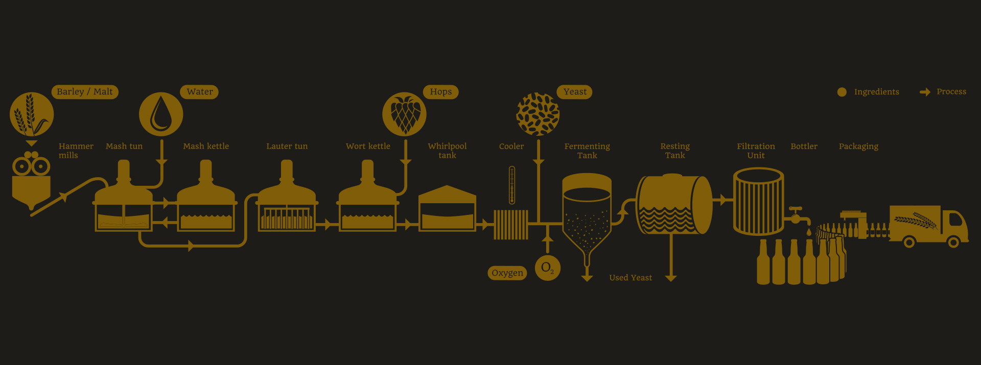 La fabrication de la bière